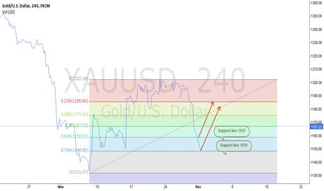XAUUSD: Short term ons estimation