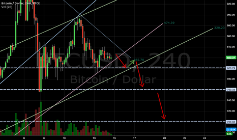 BTCUSD: breaking support at market inflection point