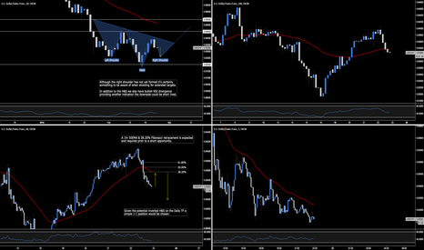 USDCHF: USD.CHF - Targeting Daily Right Shoulder