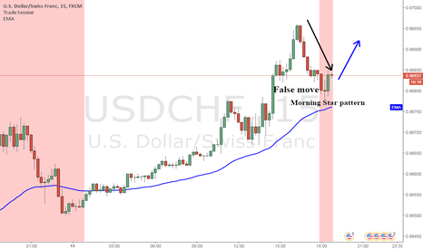USDCHF: USDCHF LONG FOR A WHILE