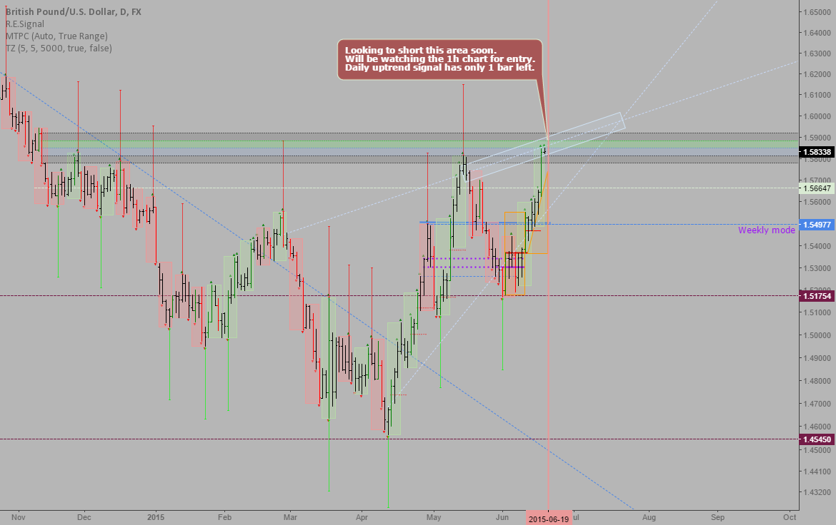GBPUSD: Exhuberant rally into monthly resistance