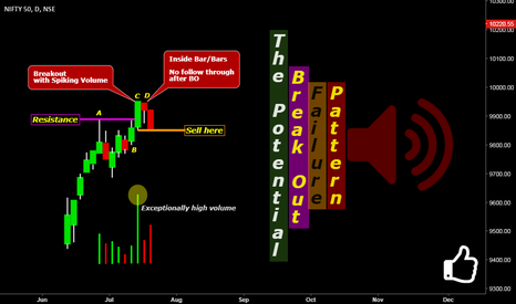 NIFTY: The Potential Breakout Failure Pattern
