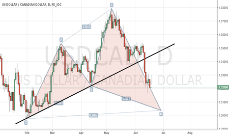 USDCAD: new idea about USDCAD