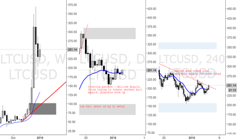 LTCUSD: LTCUSD Trying to Find Direction, potential longs being created