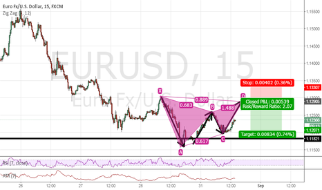 EURUSD: GARTLEY SHORT