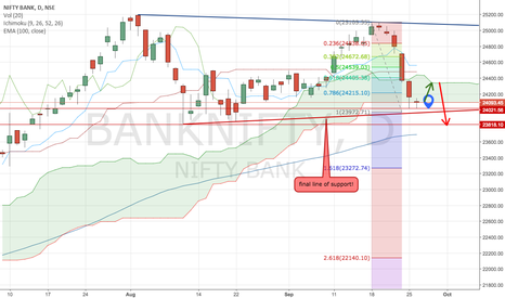 BANKNIFTY: My view on bank nifty!