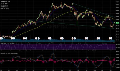 AAPL: AAPL falling wedge formation