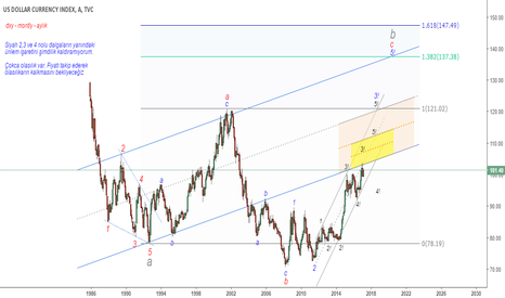 DXY: dxy - montly - aylık