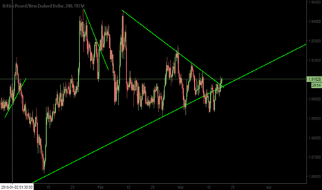 GBPNZD: Long Oportunity in GbpNzd