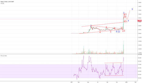XRPUSD: XRP/USD Still pushing to greater highs