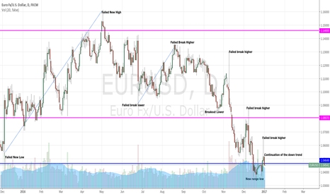 EURUSD: Benefits of Price Action Storytelling - EURUSD