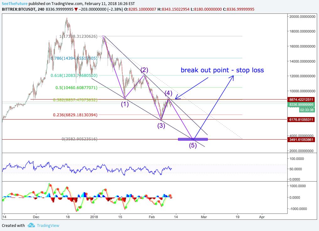 USD Coin Prezzo e cap. di mercato — TradingView
