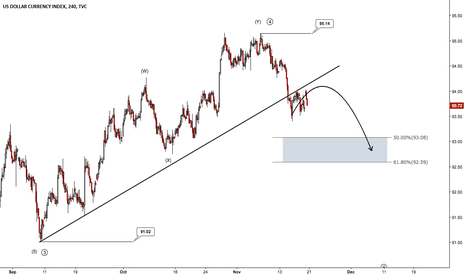 DXY: US Dollar Index (DXY) - Further down side towards 92.59 - 93.08