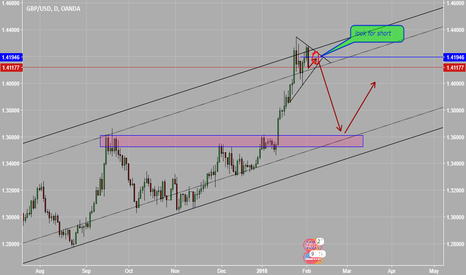 GBPUSD: look for short GBPUSD