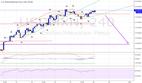 USDMXN: short USDMXN adding to on break of trend line