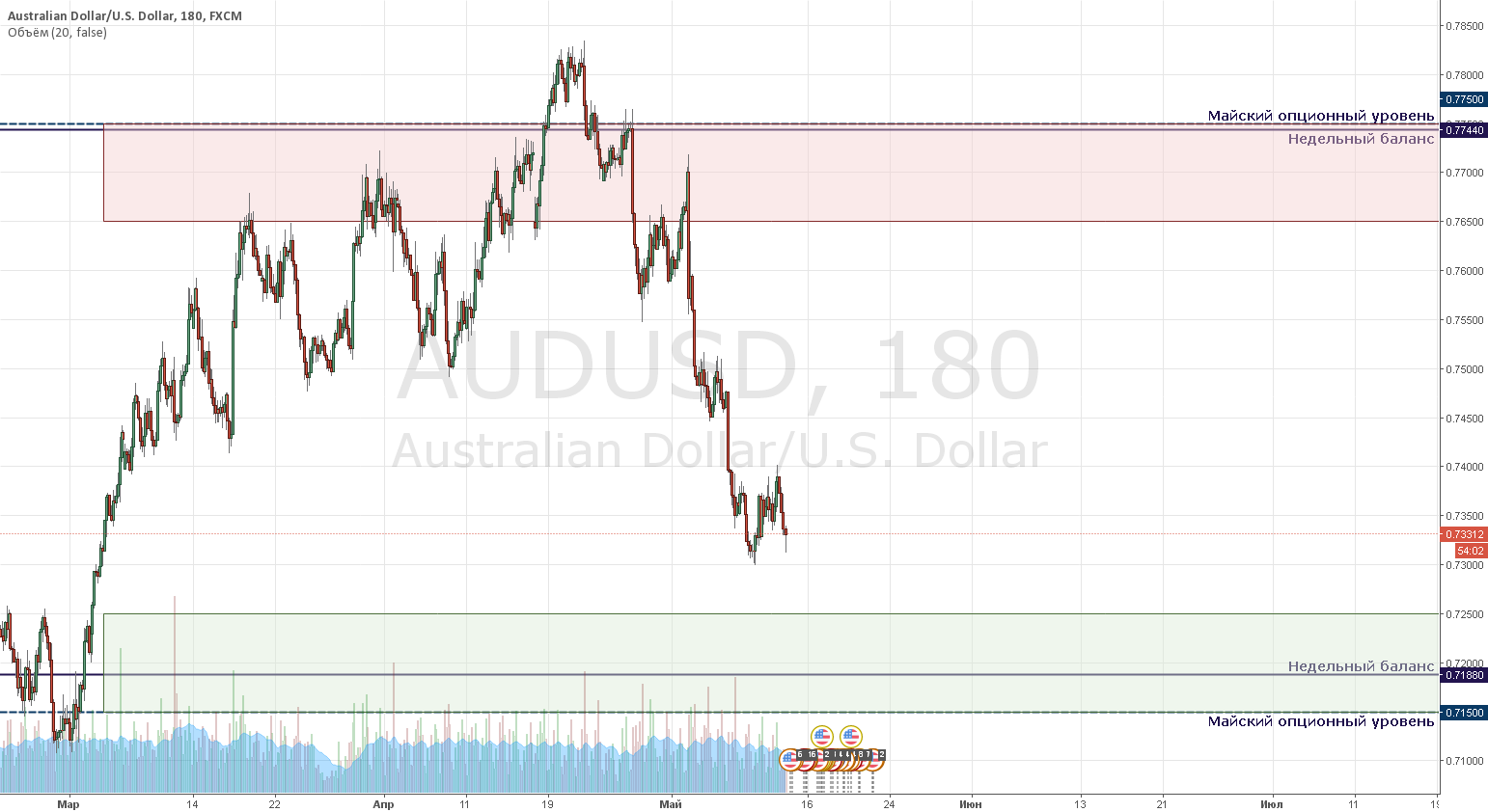 AUDUSD Market Review 05/16