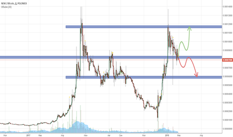 XEMBTC: XEM/BTC Technical Analyse to 12000/5500 satosi