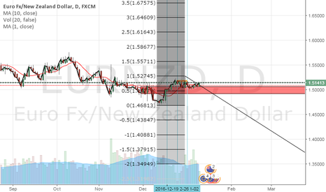 EURNZD: DAILY CLOSE ABOVE LINE GETS ME LONG