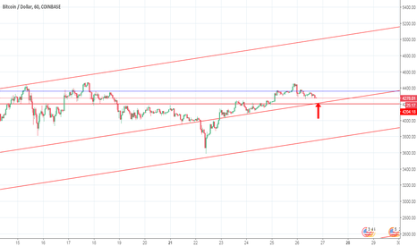 BTCUSD: BUY BTC AT 4200 $ T 4500 $