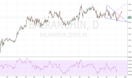 BALRAMCHIN: Bullish Wolfe Wave : Buy