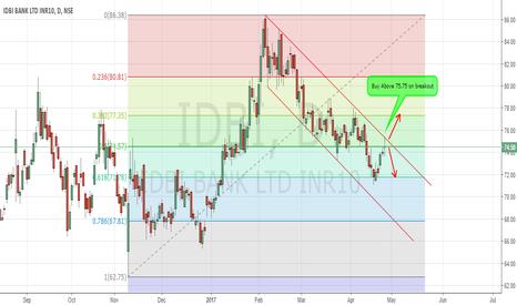 IDBI: IDBI Bank trading in downtrend channel