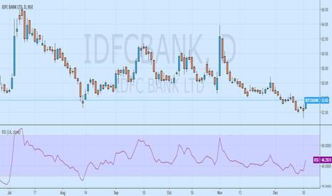 IDFCBANK: BUY IDFCBANK @CMP 53.65 strong bounce from yearly lows