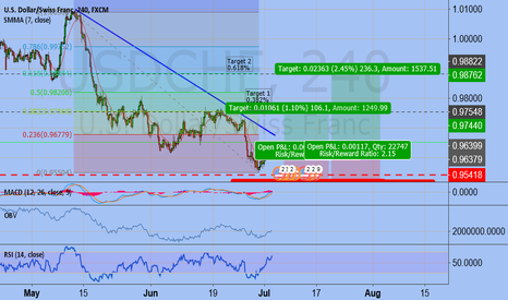 USDCHF: Learning Fib levels   Long