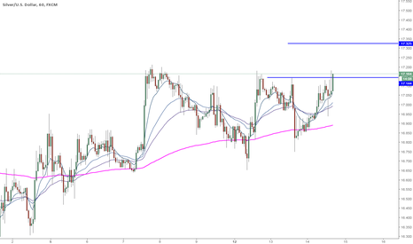 XAGUSD: XAGUSD 1hr Long