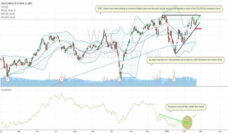 WFC: Bullish Near-Term Setup In Wells Fargo Shares