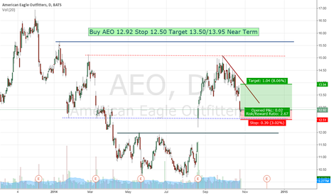 AEO: Buy AEO 12.92 Stop 12.50 Target 13.50/13.95 Near Term