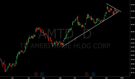 AMTD: AMTD could be a nice bullish triangle