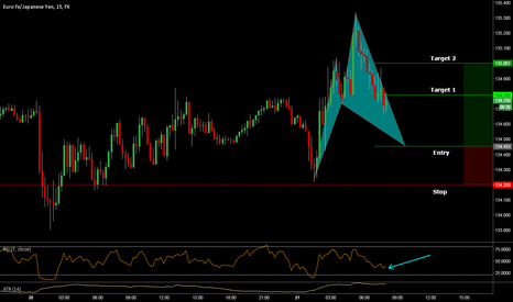 EURJPY: EUR-JPY Potential Cypher pattern completion on 15 min. TF
