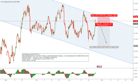 EURJPY: EURJPY H4 Impulse wave to the downside