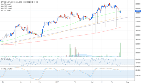 BNC: $BNC - Banco Santander (LSE) - Buy