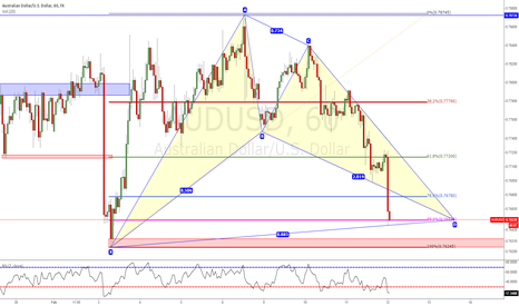 AUDUSD: Good Oportunity to Entry Long Gartley Long Pattern