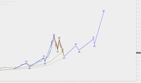 BTCUSD: BTC - Outlook for this year