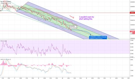 IOSTBTC: IOST - Major Downward Trend