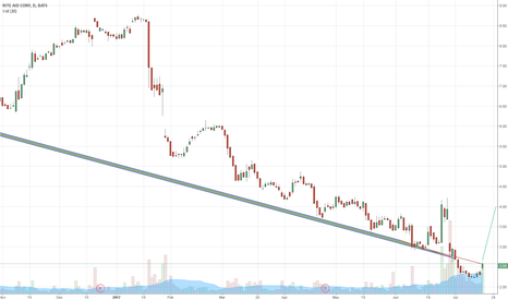 "RAD: $RAD ""Short Position"" possible buyout potiental"