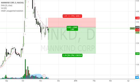 MNKD: Dilution