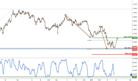 USDCHF: USDCHF testing major support, prepare for a bounce