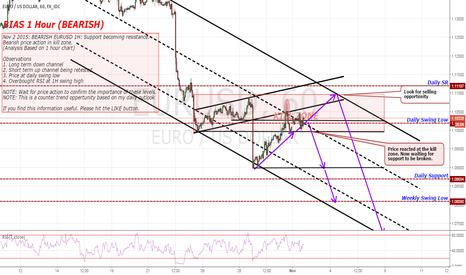 EURUSD: BEARISH EURUSD 1H:  Bearish price action in kill zone.