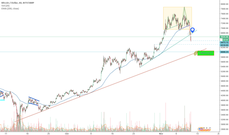 BTCUSD: $6000!!!!!! Good moment to buy if coming with an spike on...