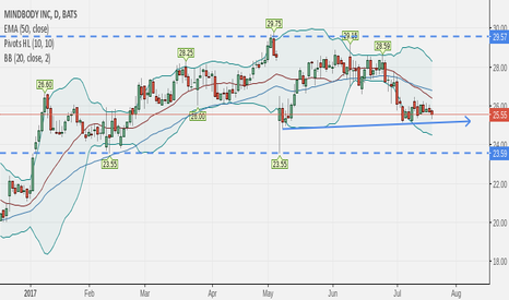 MB: major support at 23.55, in a range now