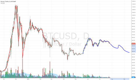 """BTCUSD: Did we already have """"mini-bubble"""" this year?"""