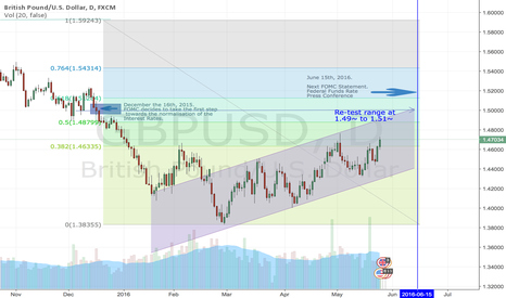 GBPUSD: GBPUSD: FED and Polls depended