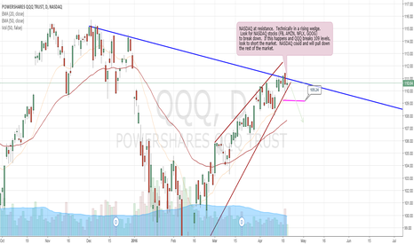 QQQ: CAUTION: NASDAQ is at resistance and could take down the market