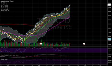 TSLA: Overbought Conditions