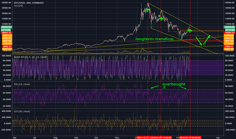 BTCUSD: Where are you going Bitcoin?