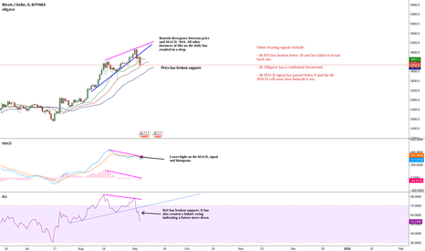 BTCUSD: Likely More Downwards Action for Bitcoin