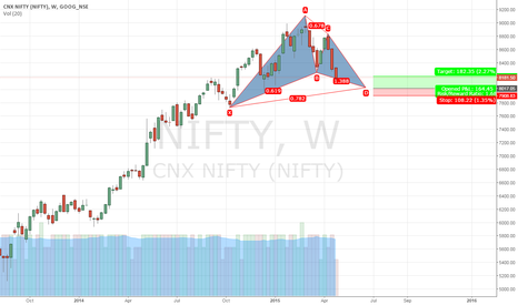 NIFTY: nifty cyper pattern